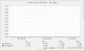 mysql2_execution-day