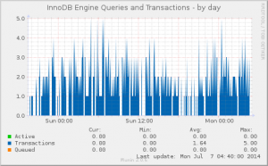 Innodb Queries and Transactions