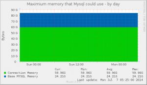 Maximum Memory of MySQL