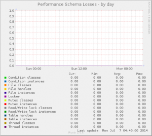 Performance Schema Losses
