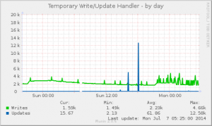 Handler Temporary Write/Updates