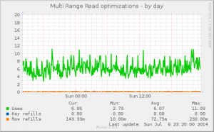 Multi Range Read Optimizations
