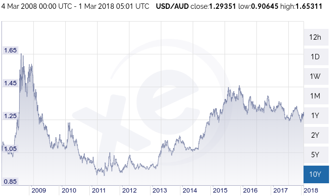 USD AUD rate chart 2008-2018